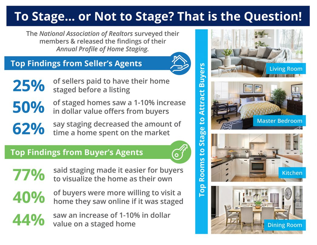 Utah Realty Blog of the day – Impact of home staging