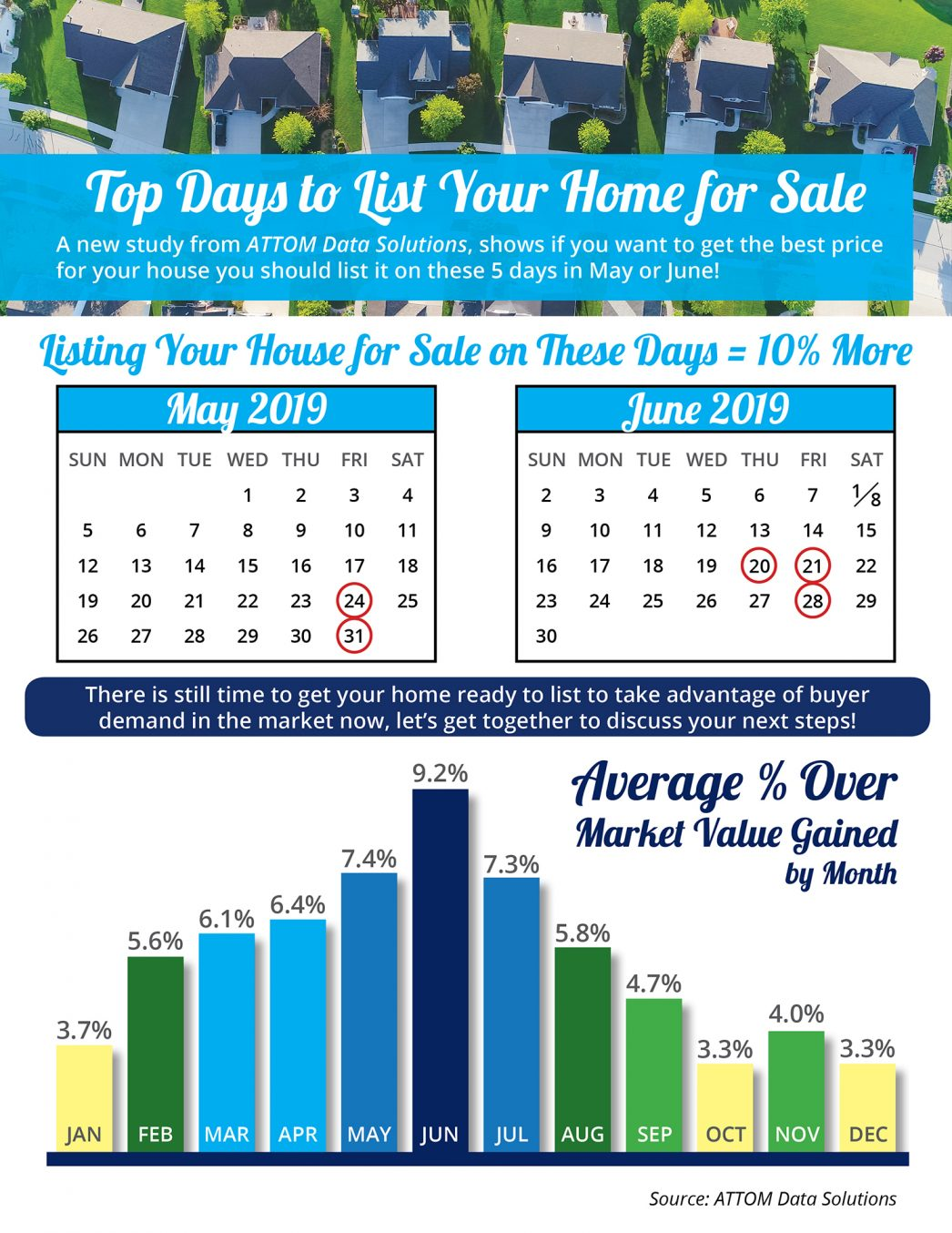 Top Days to List Your Home for Sale in Utah by Utah Realty