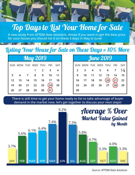 Top Days to List Your Home for Sale [INFOGRAPHIC] | MyKCM