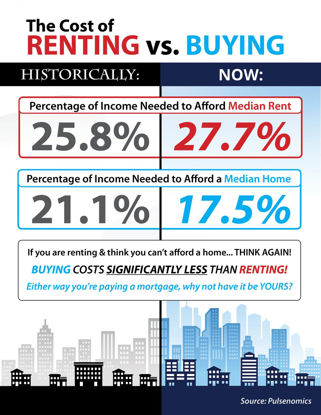 Cost of Renting vs Buying – Utah Realty