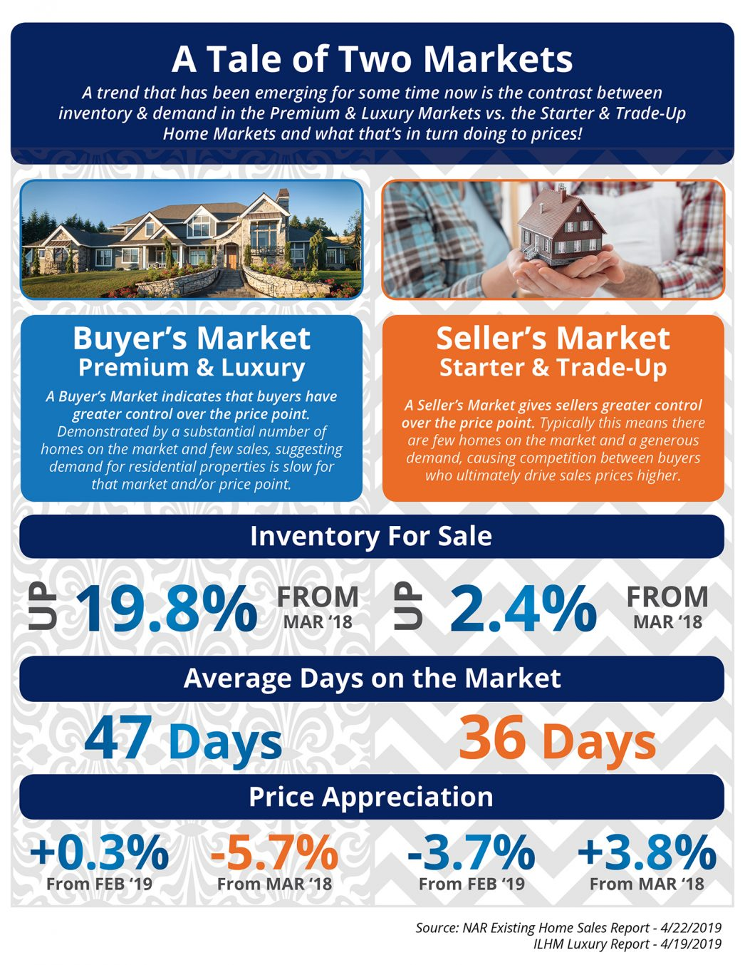 Utah Realty Presents A Tale of Two Markets