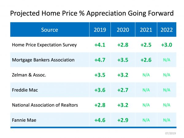 Home Price Appreciation Forecast | MyKCM