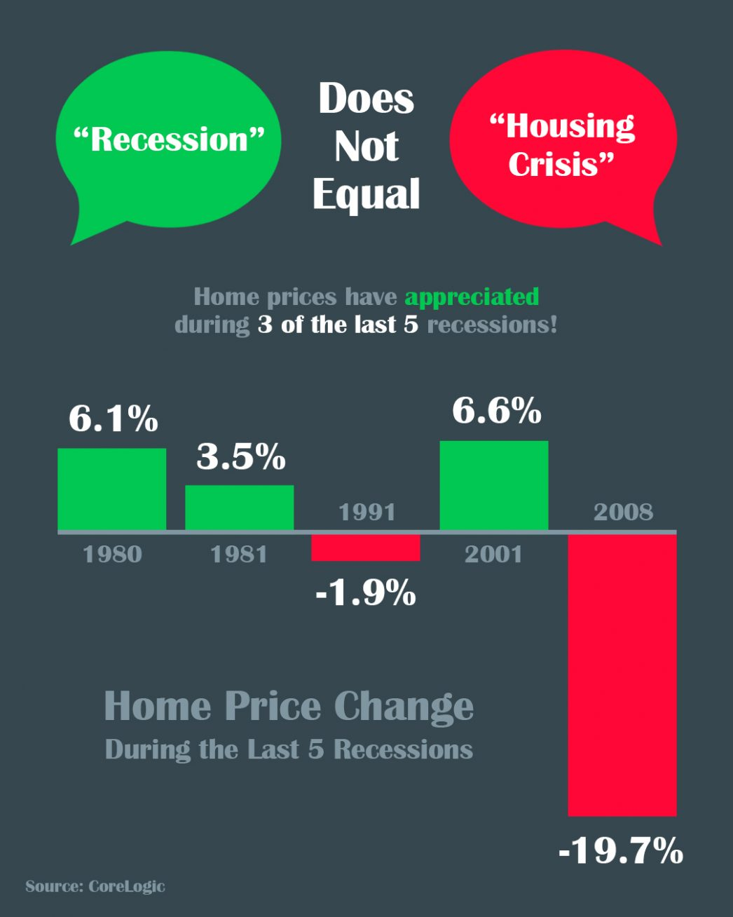 A Recession Does Not Equal a Housing Crisis [INFOGRAPHIC] | MyKCM