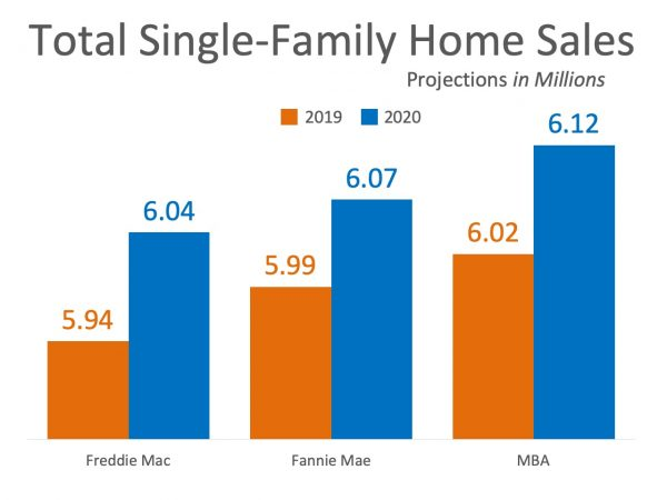 Home Sales Expected to Continue Increasing In 2020 | MyKCM