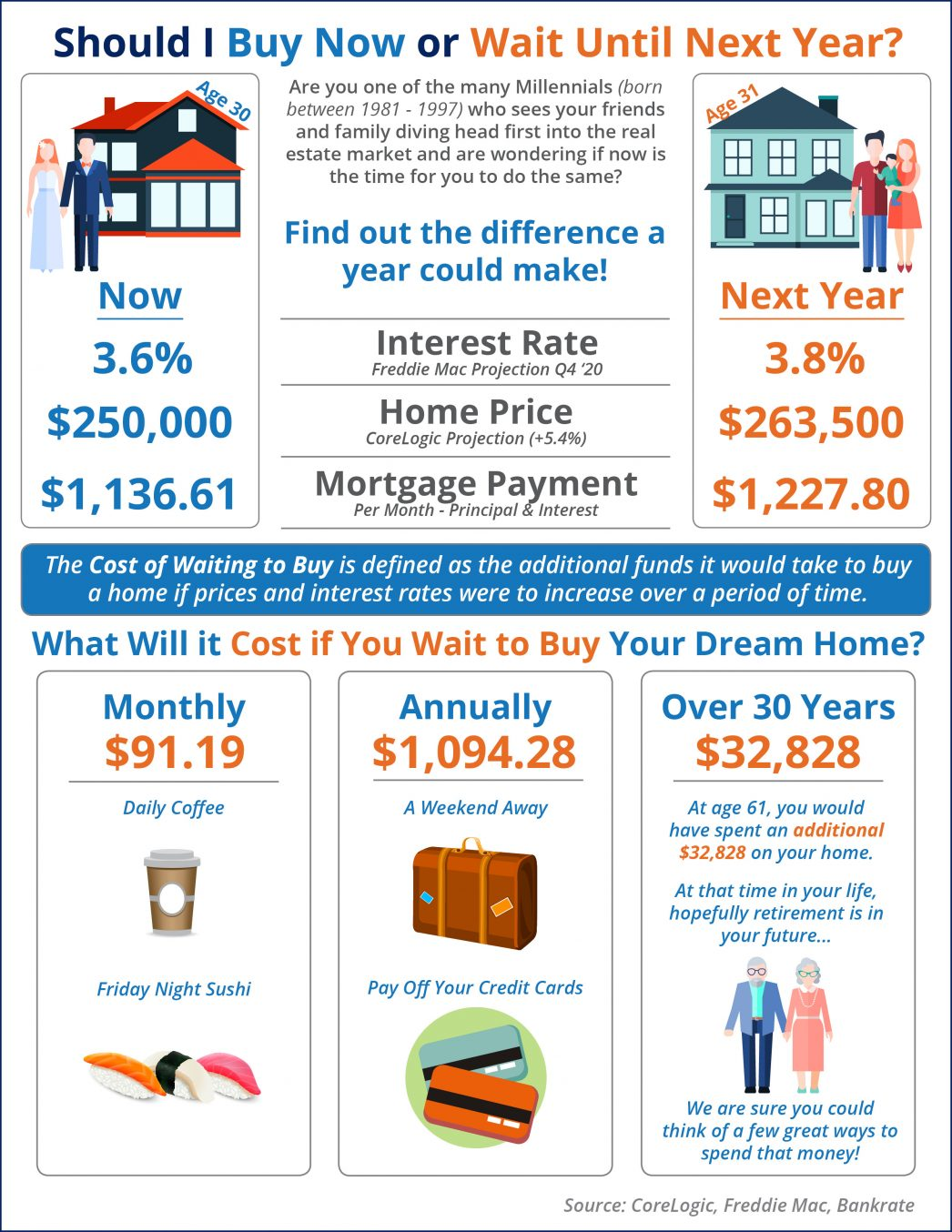 What Is the Cost of Waiting Until Next Year to Buy? [INFOGRAPHIC] | MyKCM