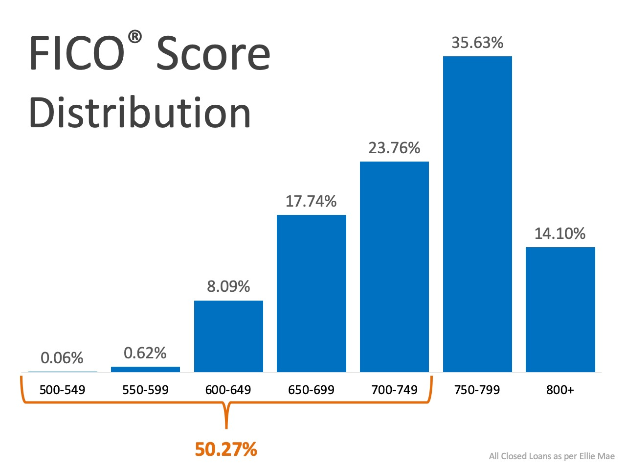 What FICO� Score Do You Need to Qualify for a Mortgage? | MyKCM