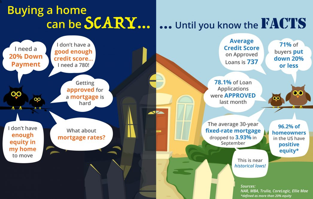 Buying a home can be SCARYUntil you know the FACTS [INFOGRAPHIC] | MyKCM