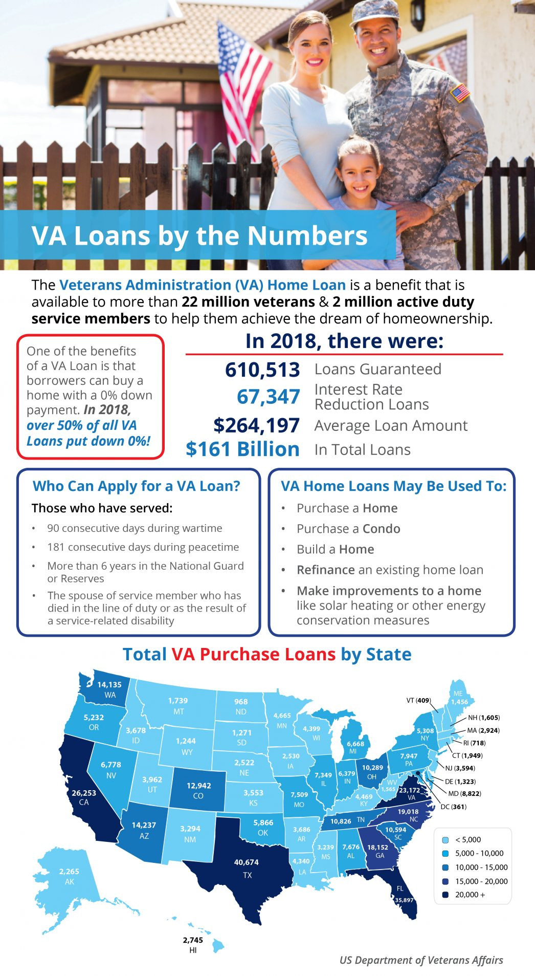Utah Realty Presents VA Home Loans by the Numbers