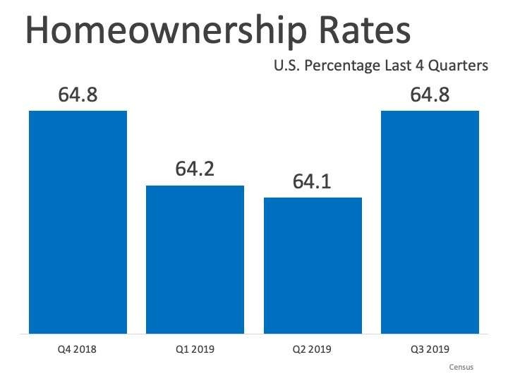 Homeownership Rate Remains on the Rise | MyKCM