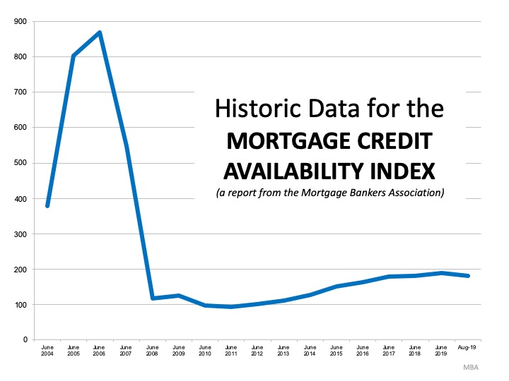 This is Not 2008 All Over Again: The Mortgage Lending Factor | MyKCM