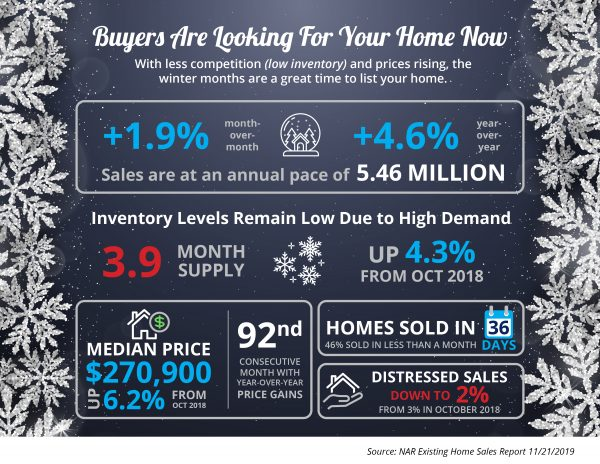 Buyers Are Looking For Your Home [INFOGRAPHIC] | MyKCM