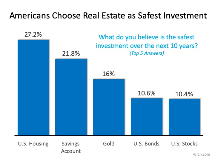 What is the Best Investment for Americans? | MyKCM