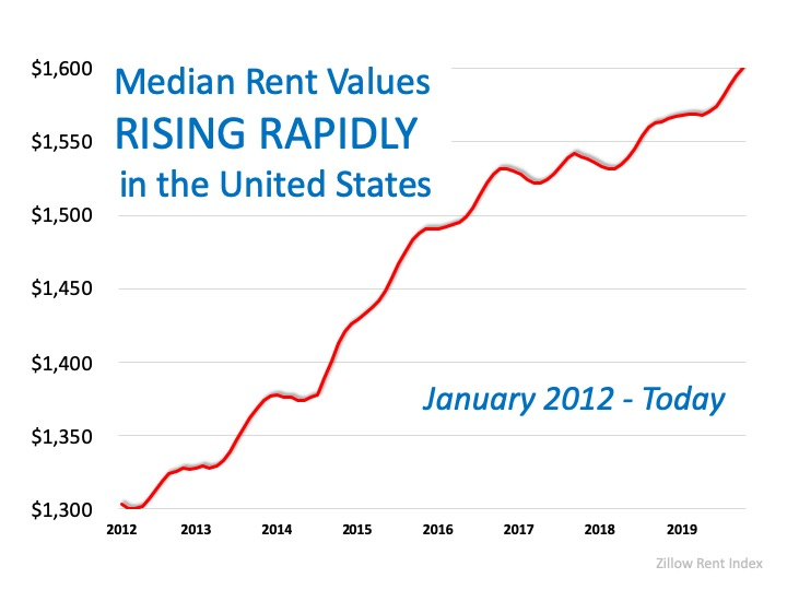 Year-Over-Year Rental Prices on the Rise | MyKCM