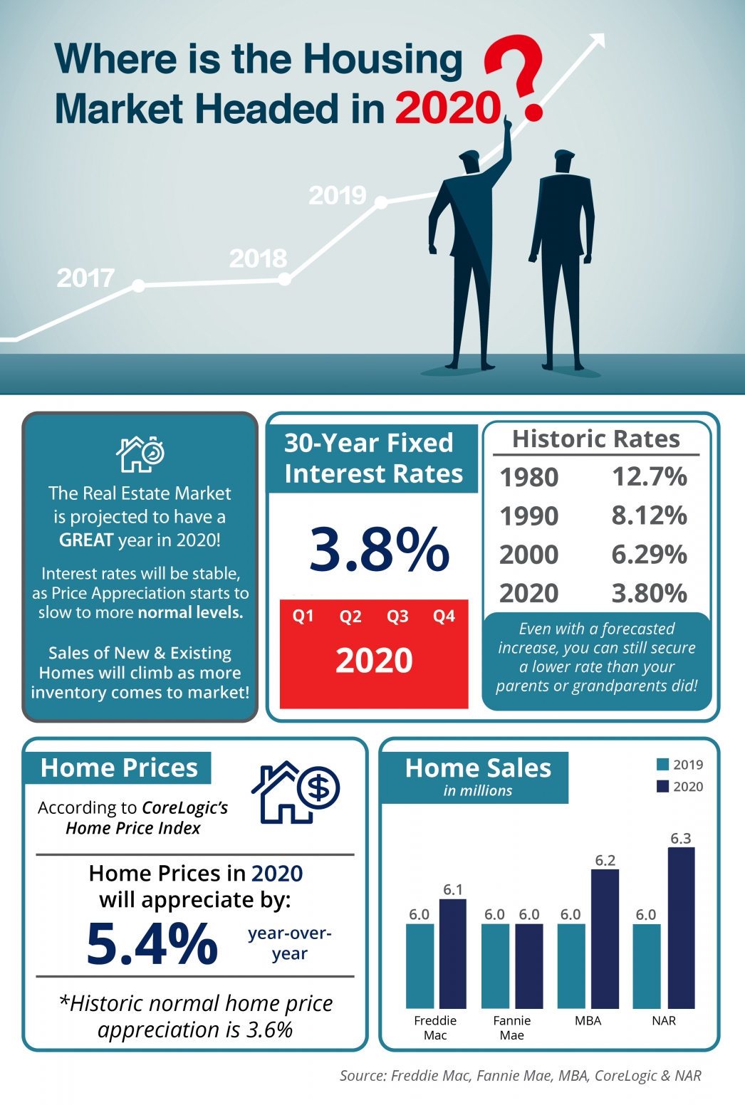 Where is the Housing Market Headed in 2020?