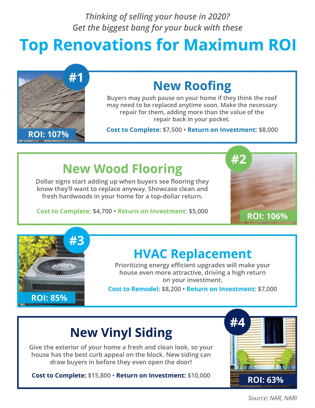4 Top Renovations for Maximum ROI
