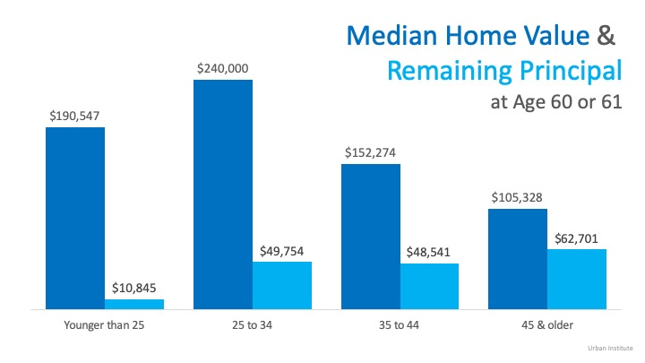 Buying a Home Early Can Significantly Increase Future Wealth | MyKCM