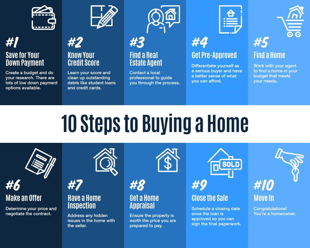 10 Steps to Buying a Home, 10 Steps to Buying a Home [INFOGRAPHIC], Minnesota Homes Today Local & National News, Minnesota Homes Today Local & National News