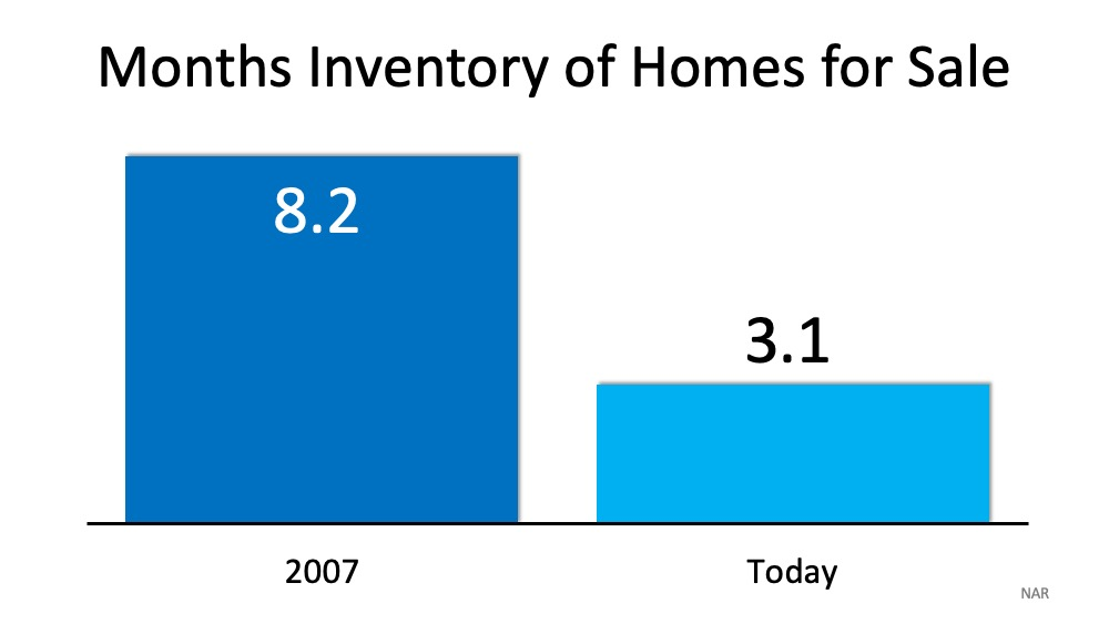Housing crisis and Home Buying, 5 Simple Graphs Proving This Is NOT Like the Last Time, Minnesota Homes Today Local & National News, Minnesota Homes Today Local & National News