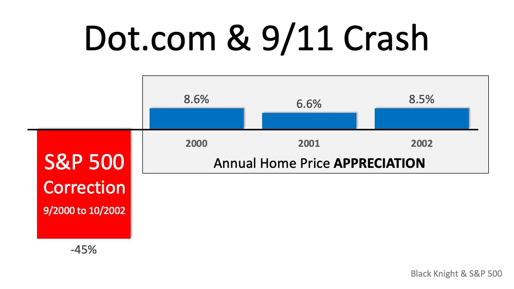 Why the Stock Market Correction Probably Wont Impact Home Values | MyKCM