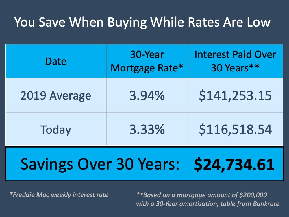Buying a Home Right Now: Easy? No. Smart? Yes. | MyKCM