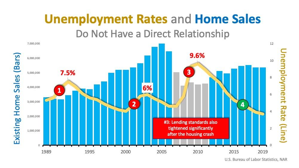 Will Surging Unemployment Crush Home Sales? | Team Eisenberg