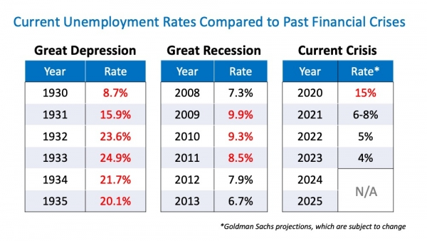 Will Surging Unemployment Crush Home Sales? | MyKCM