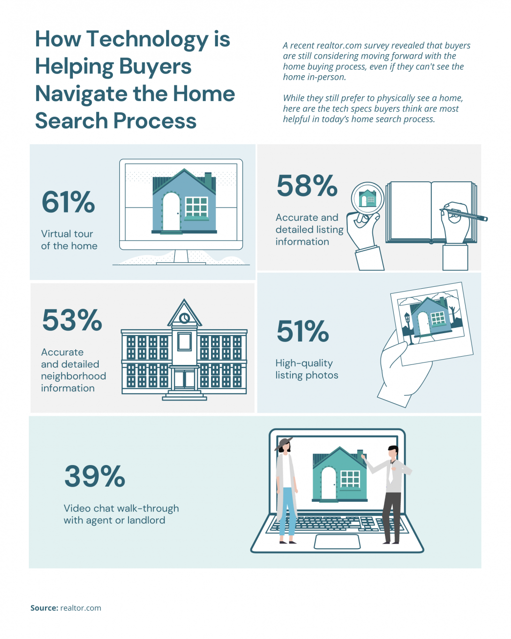How Technology is Helping Buyers Navigate the Home Search Process