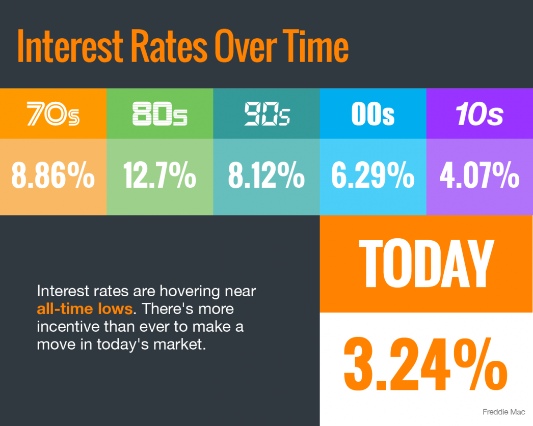 Interest Rates Hover Near Historic All-Time Lows