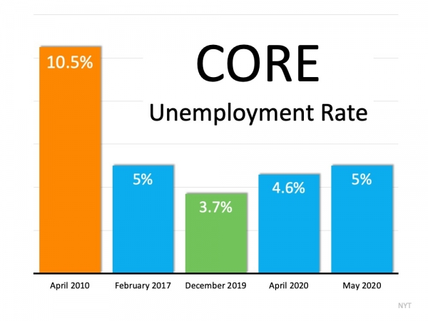 Should We Be Looking at Unemployment Numbers Differently? | MyKCM
