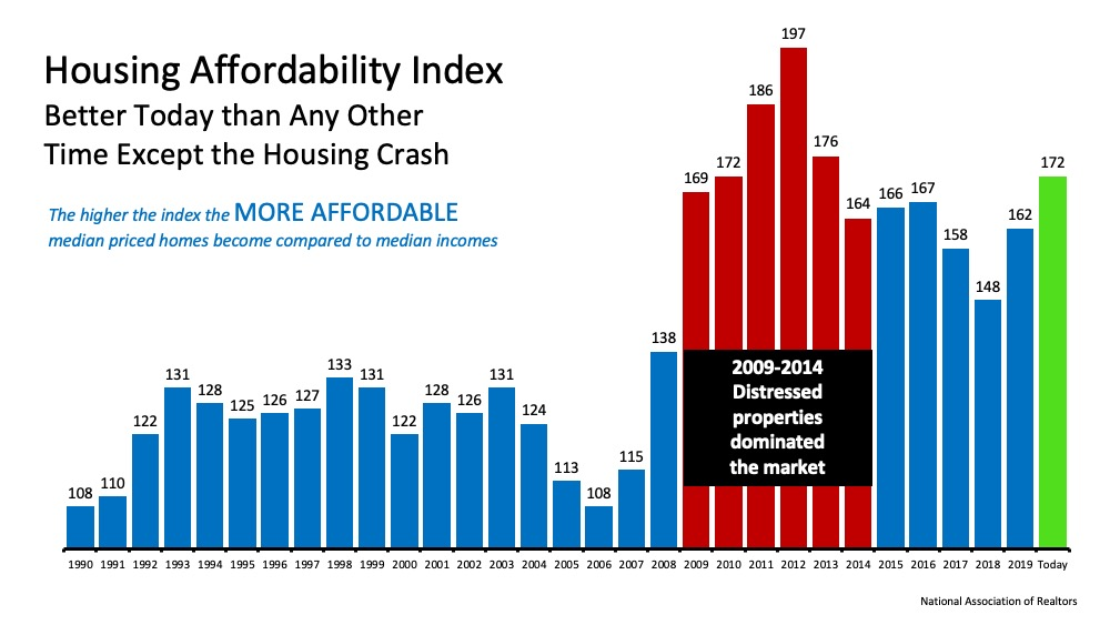 Housing Affordability Index - Better Today than Any Other Time Except Housing Crash