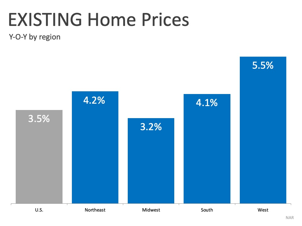 existing home prices year over year 2020