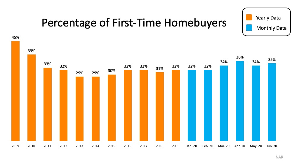 Percentage of First Time Homebuyers June 2020