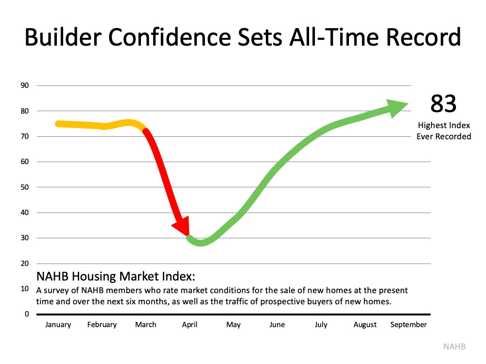Home Builder Confidence Hits All-Time Record | MyKCM