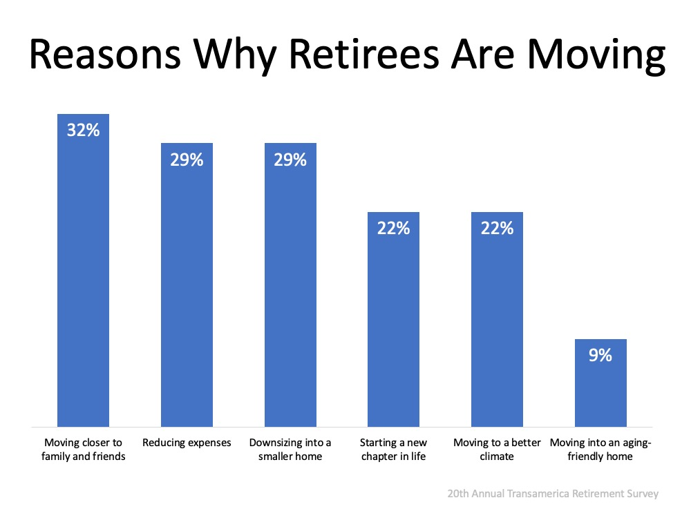 Reasons why retirees are moving
