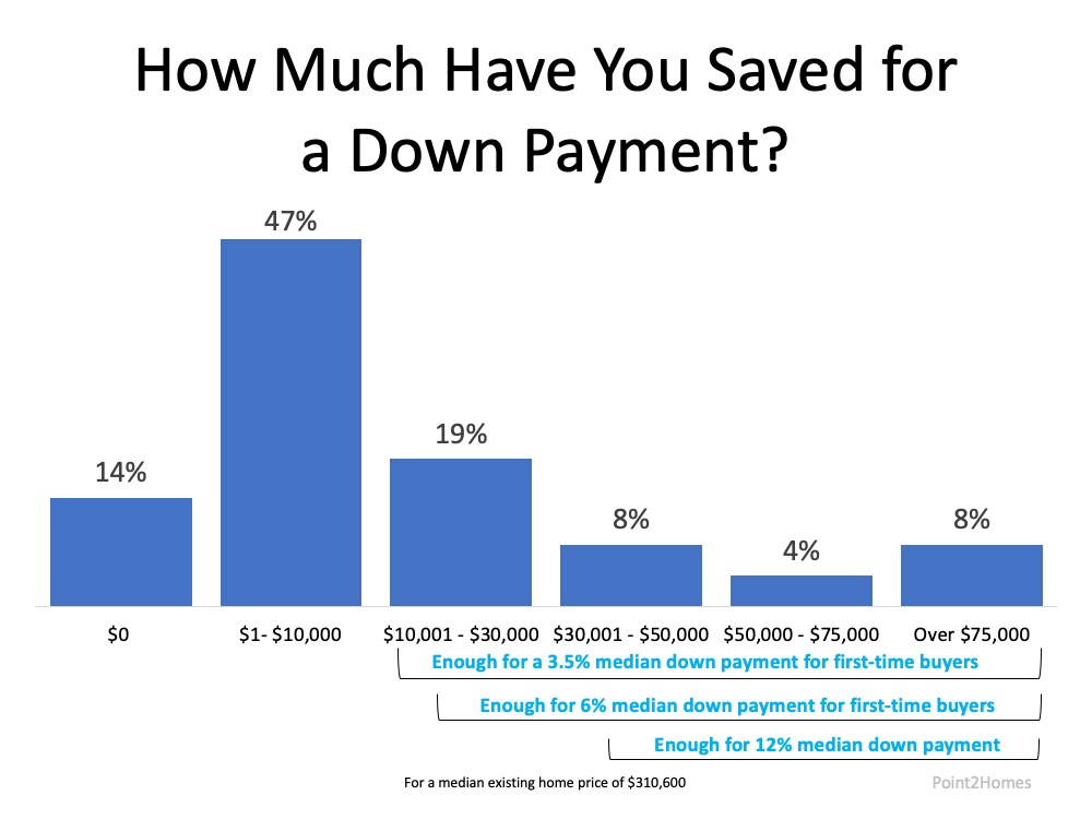 money needed for down payment on a house
