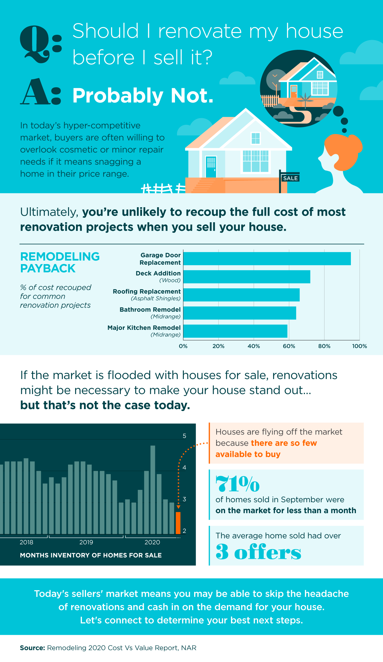 Should I Renovate My House Before I Sell?
