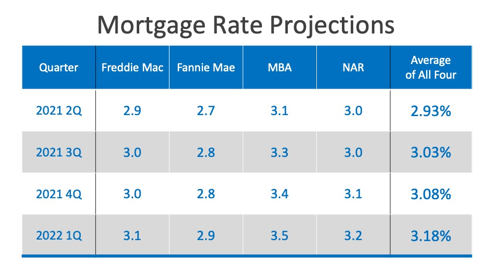 Mortgage Rates 2021