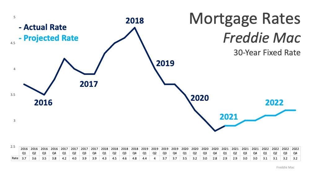 Mortage Rates 2021