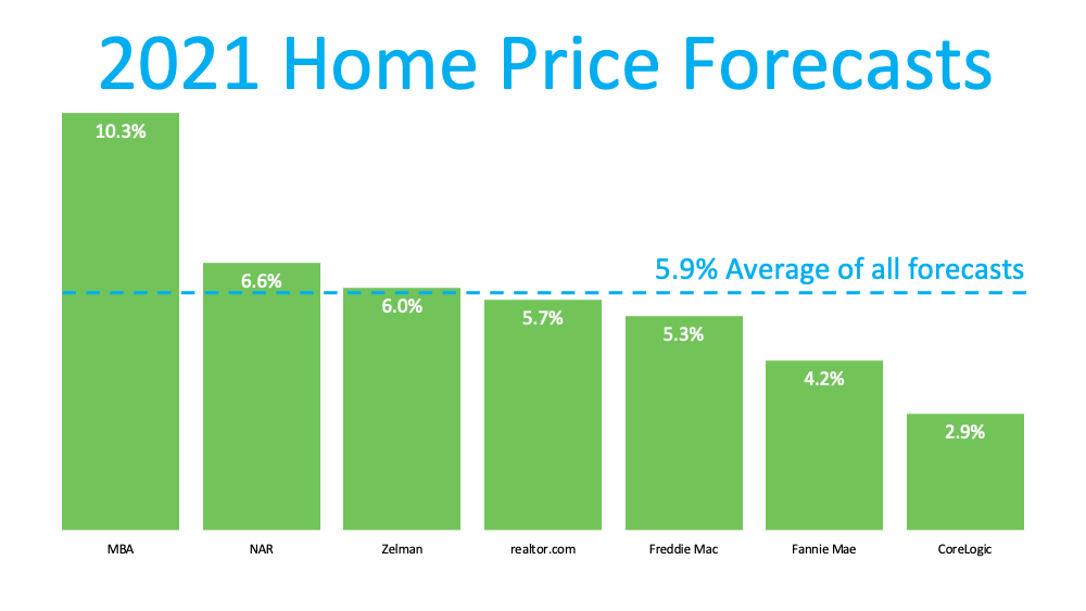 Home Prices: What Happened in 2020? What Will Happen This Year? | MyKCM
