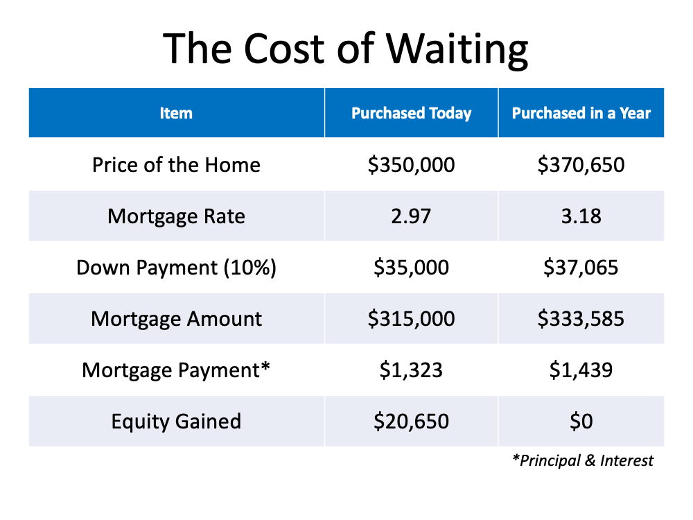 How Smart Is It to Buy a Home Today? | MyKCM