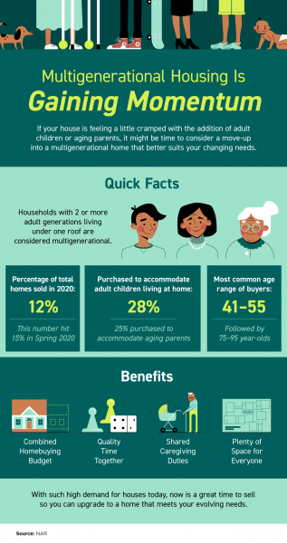 Multigenerational Housing Is Gaining Momentum [INFOGRAPHIC] | MyKCM