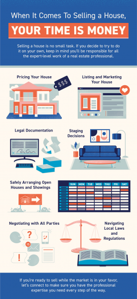 When It Comes To Selling a House, Your Time Is Money [INFOGRAPHIC] | MyKCM