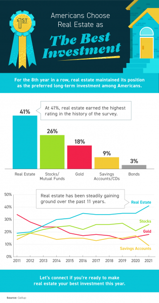 Americans Choose Real Estate as the Best Investment [INFOGRAPHIC] | MyKCM