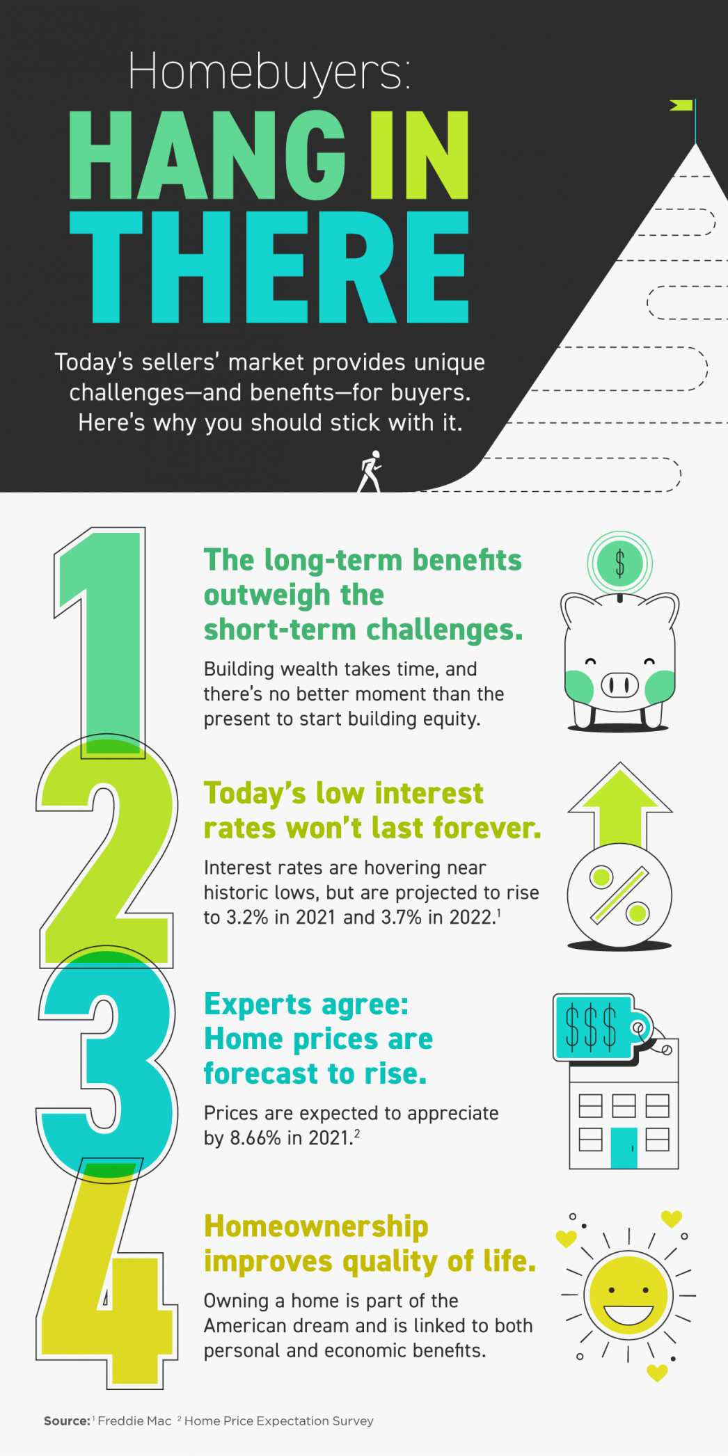 Homebuyers: Hang in There [INFOGRAPHIC] | MyKCM