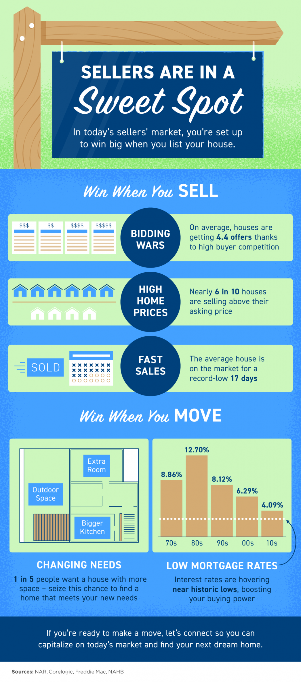Sellers Are in a Sweet Spot [INFOGRAPHIC] | MyKCM