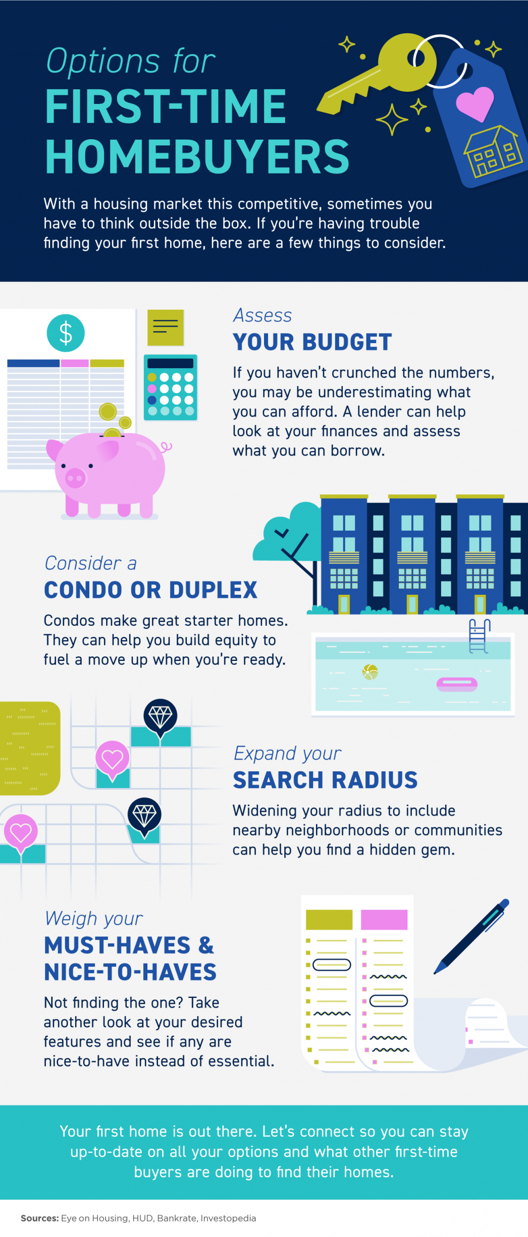 Options for First-Time Homebuyers [INFOGRAPHIC] | MyKCM