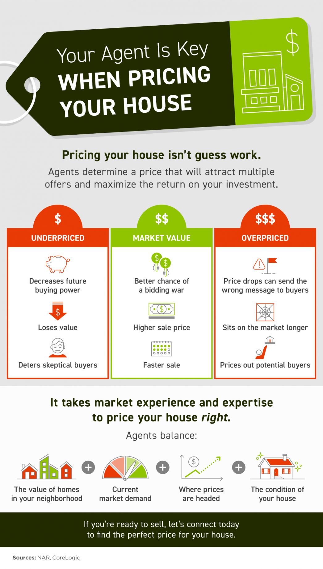 Your Agent Is Key When Pricing Your House [INFOGRAPHIC] | MyKCM