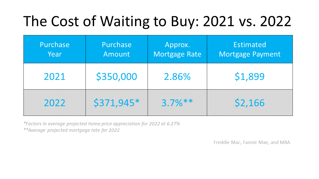 Two Reasons Why Waiting a Year To Buy Could Cost You | MyKCM