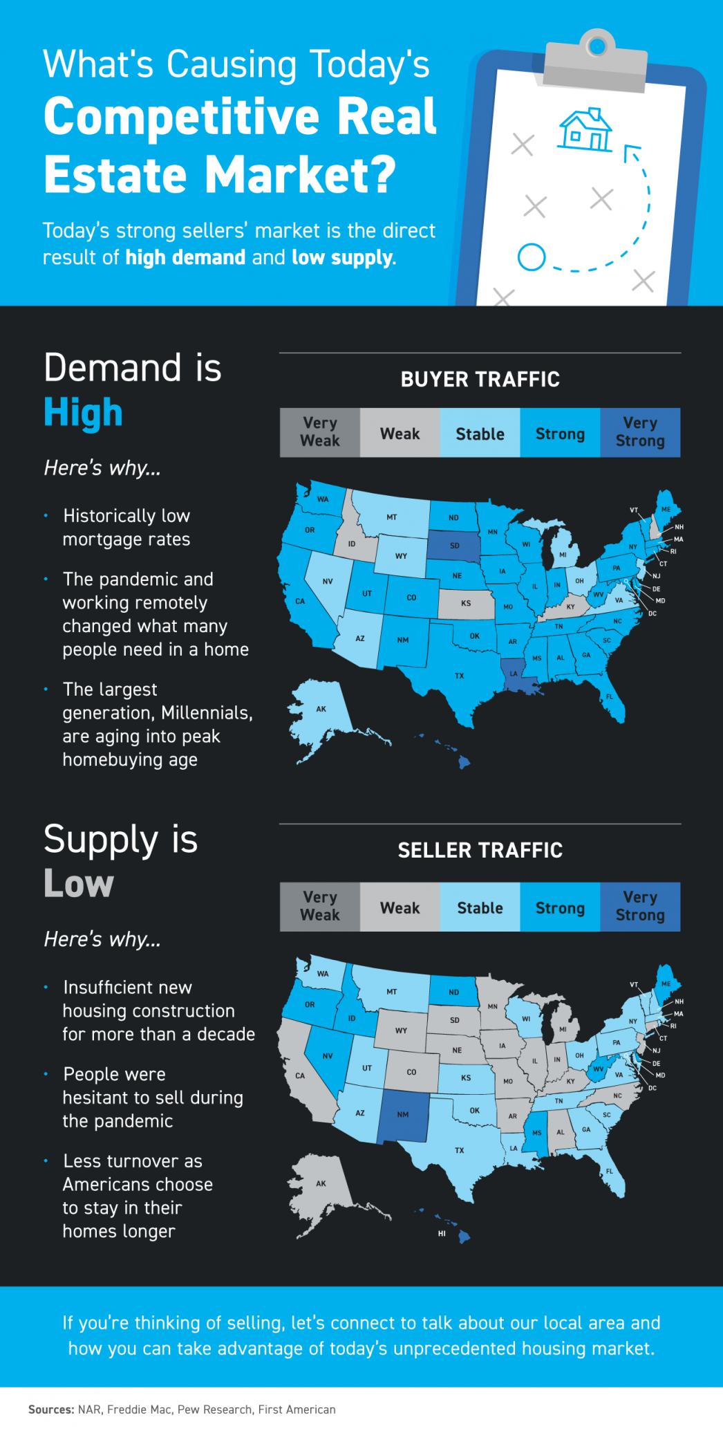 What's Causing Today's Competitive Real Estate Market? [INFOGRAPHIC] | MyKCM