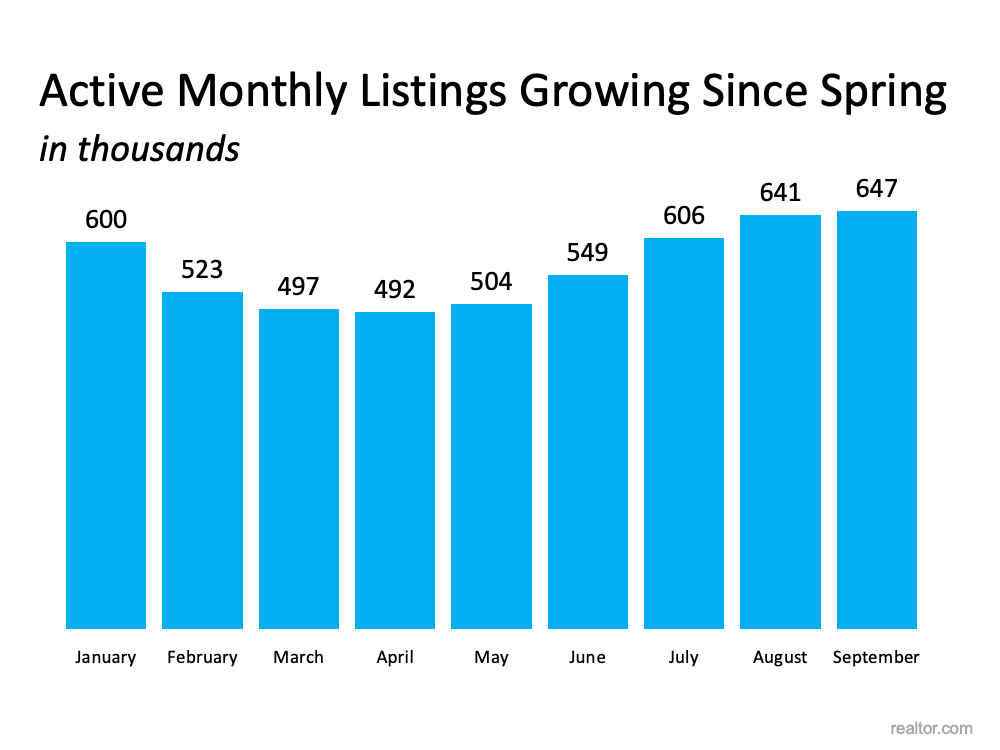 There Are More Homes Available Now than There Were This Spring | MyKCM